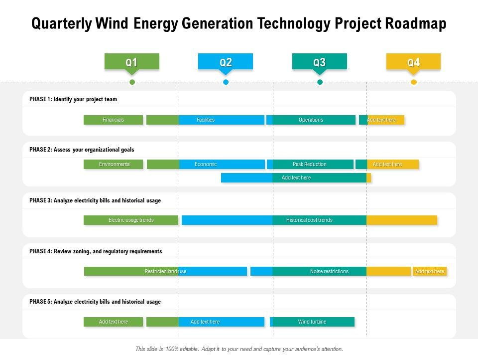 Quarterly Wind Energy Generation Technology Project Roadmap
