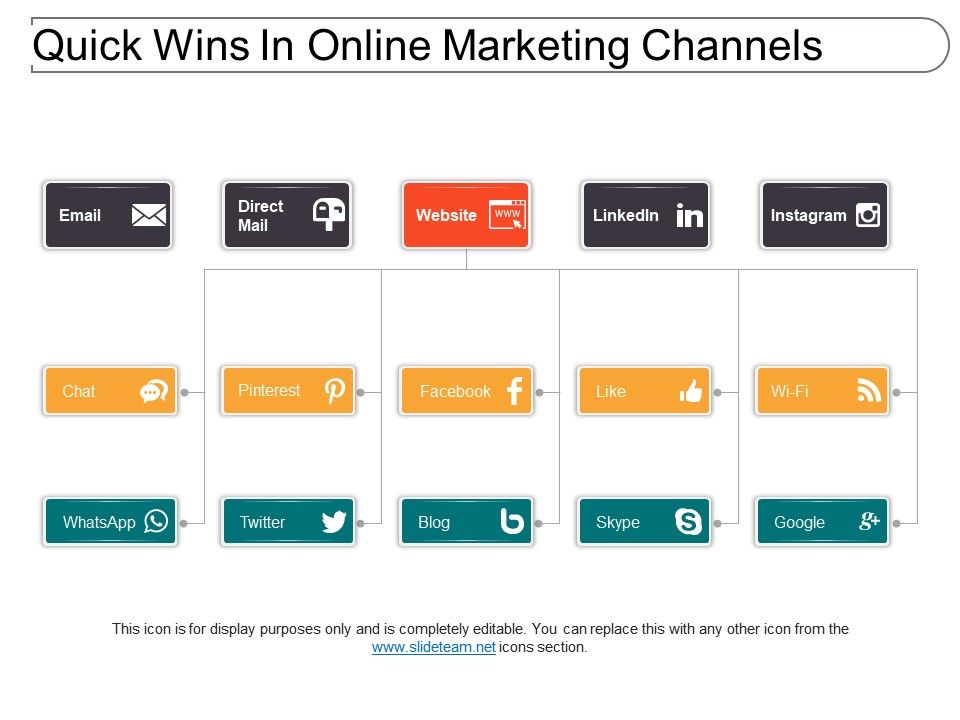 Quick Wins In Online Marketing Channels Powerpoint Templates