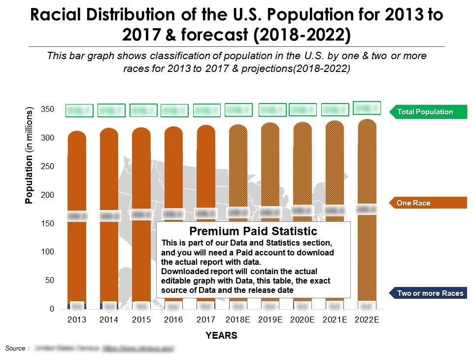 Racial Distribution Of The US Population For 2013-2022 | PPT Images