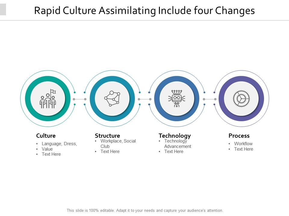 Rapid Culture Assimilating Include Four Changes