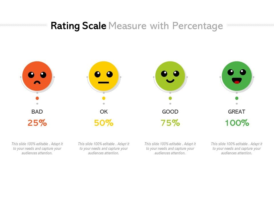 Rating Scale Measure With Percentage
