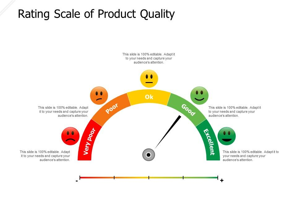 Rating Scale Of Product Quality