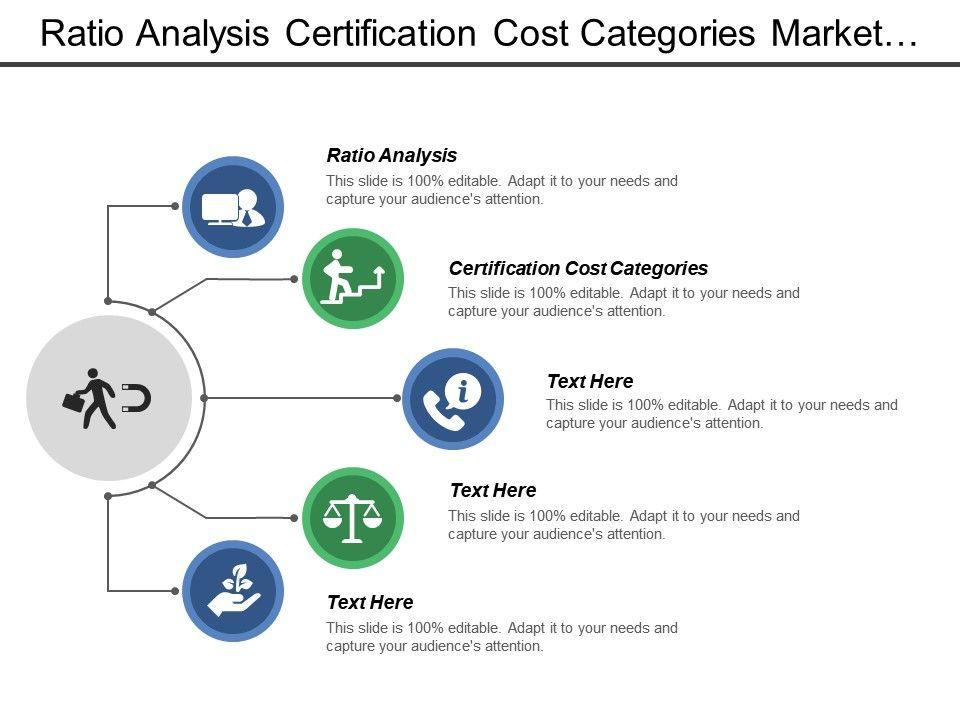 market cost analysis