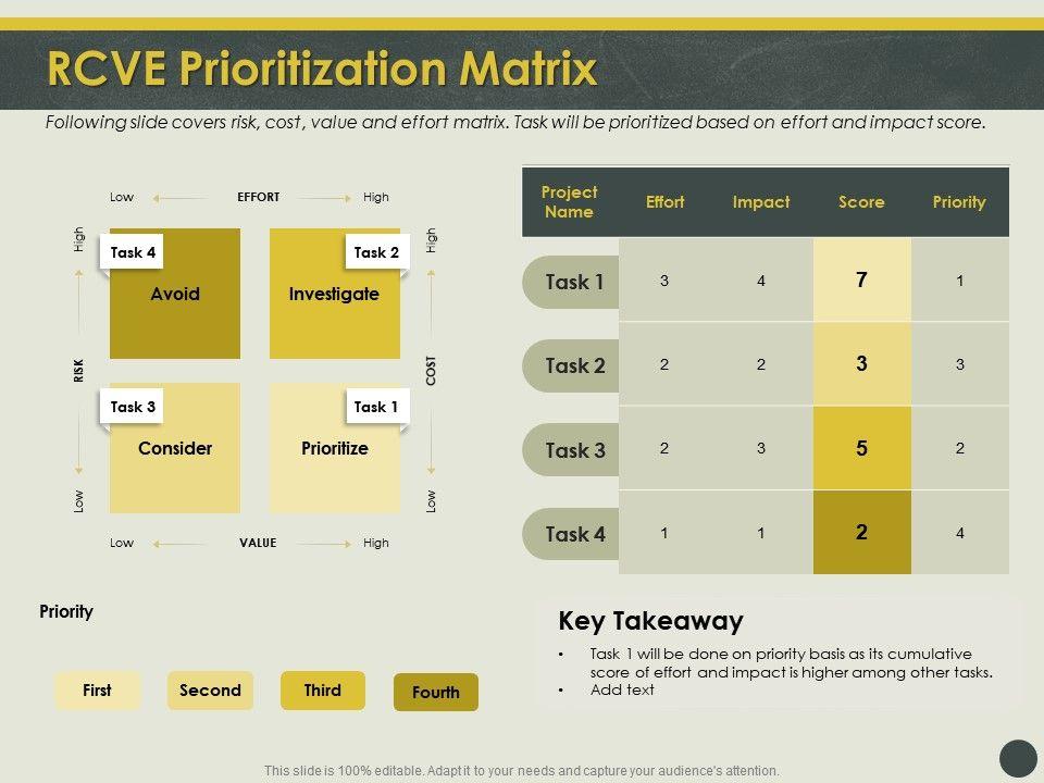 RCVE Prioritization Matrix Basis Ppt Powerpoint Presentation Show Aids