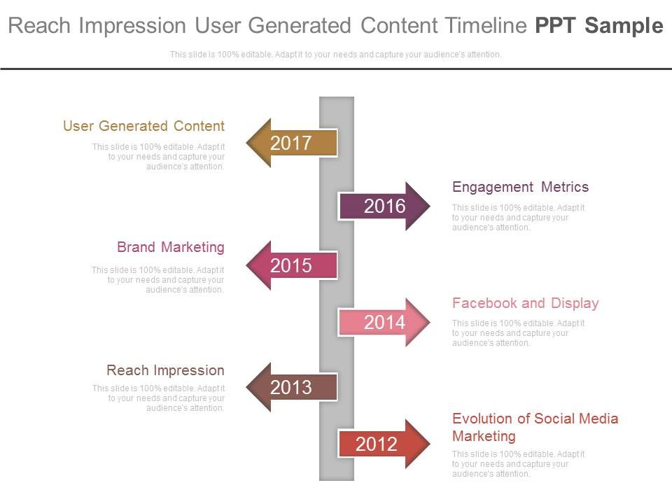 reach impression user generated content timeline ppt sample
