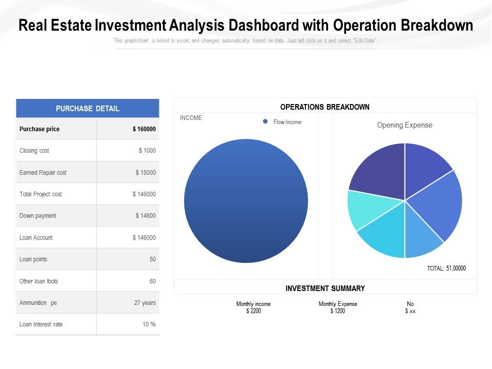 Real Estate Investment Analysis Dashboard With Operation Breakdown