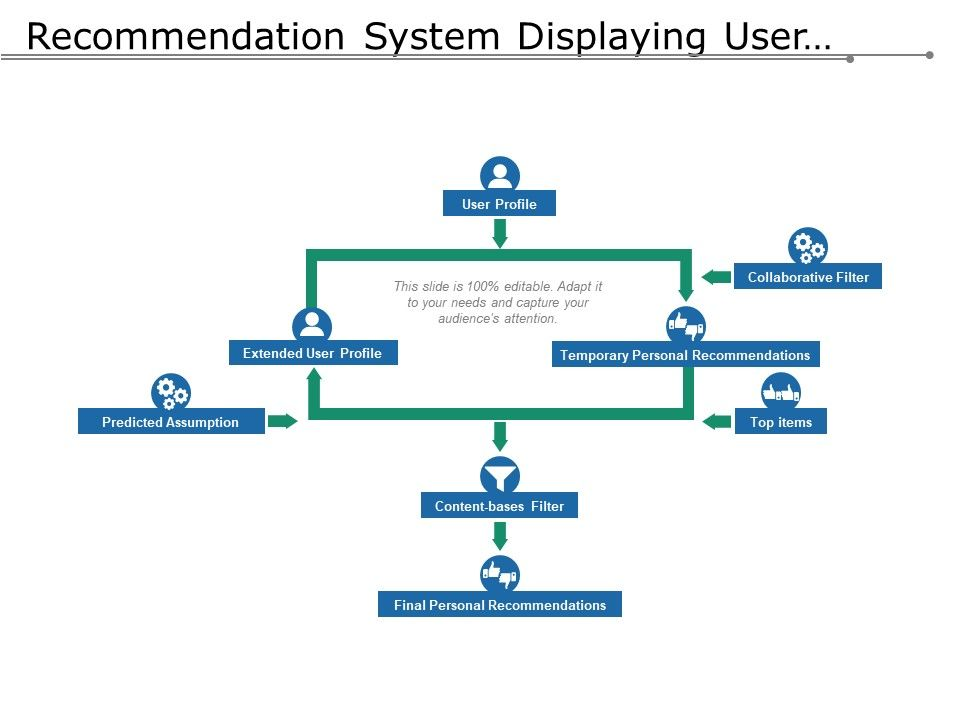 recommendation_system_displaying_user_profile_final_recommendation_Slide01