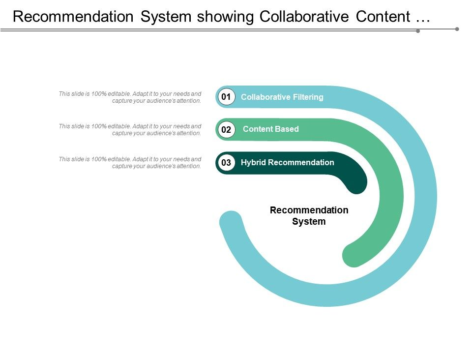 Recommendation System Showing Collaborative Content Based And Hybrid