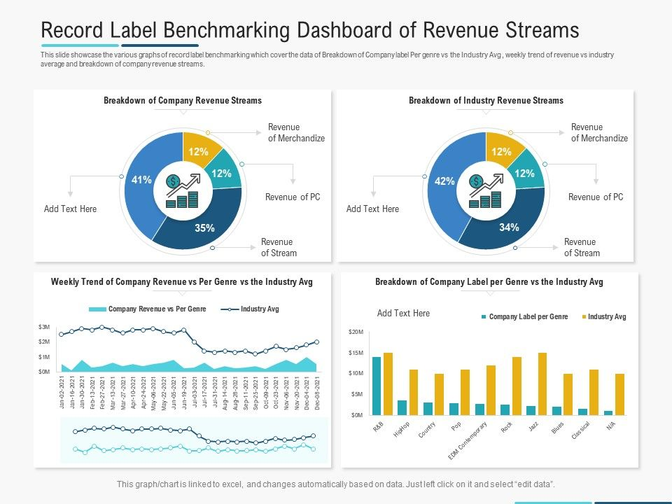 Record Label Benchmarking Dashboard Of Revenue Streams Powerpoint Template