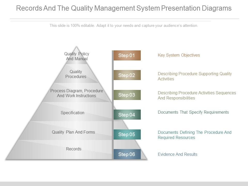 records_and_the_quality_management_system_presentation_diagrams_slide01 records_and_the_quality_management_system_presentation_diagrams_slide02