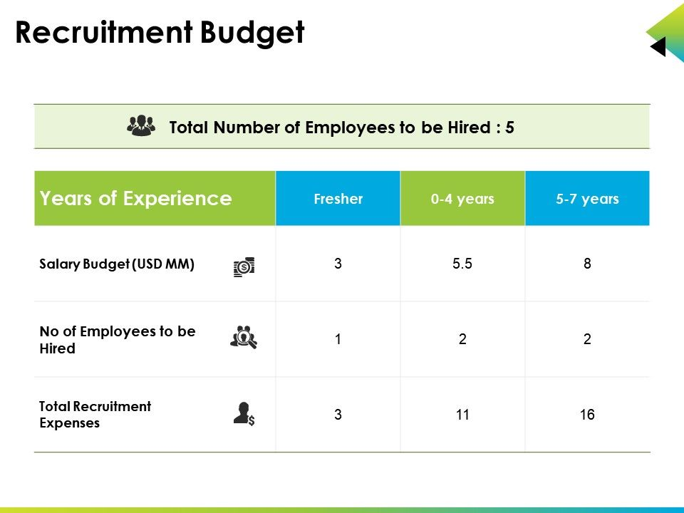 Recruitment Budget Powerpoint Slide Show Ppt Images Gallery