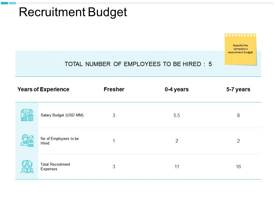 Recruitment Budget Salary Budget Checklist Ppt Powerpoint Presentation Portfolio Graphics Download