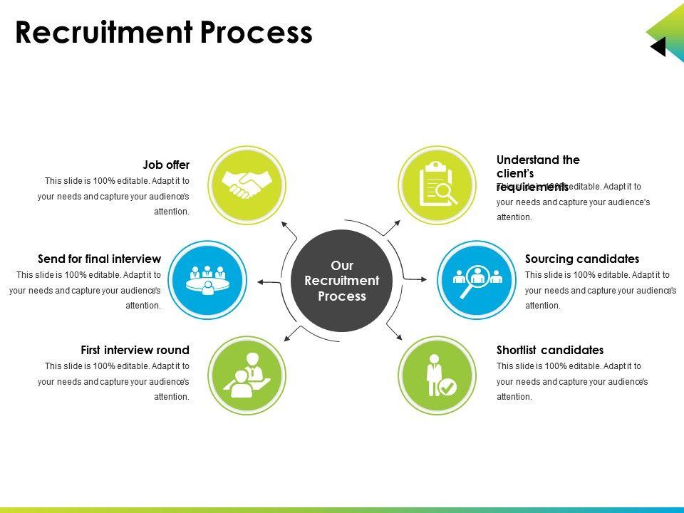 recruitment process powerpoint slide rules