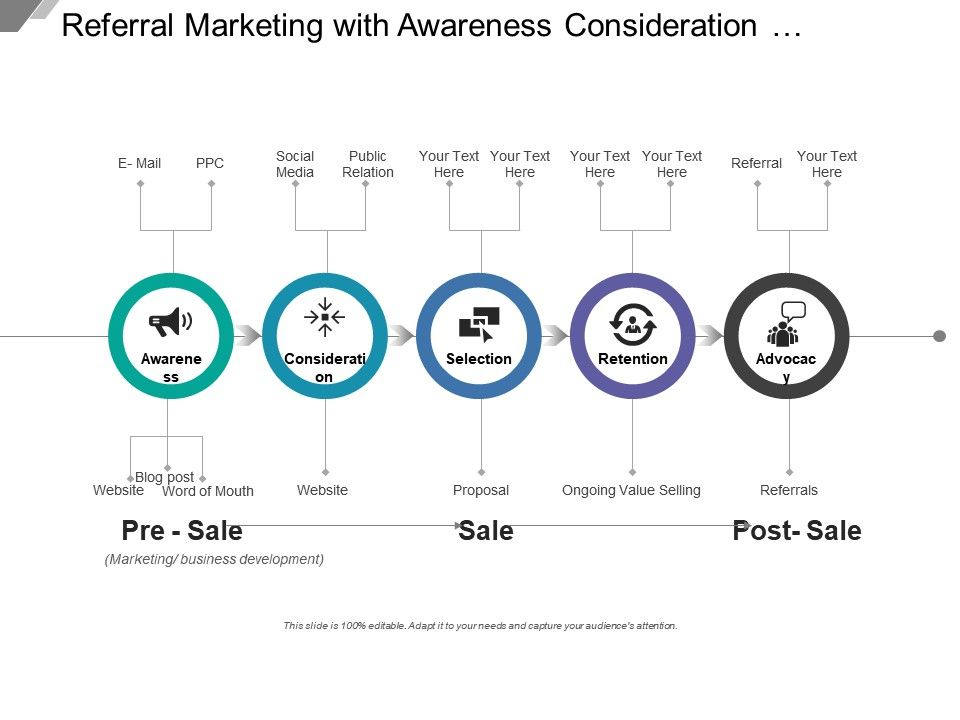 Referral Marketing With Awareness Consideration Selection Retention