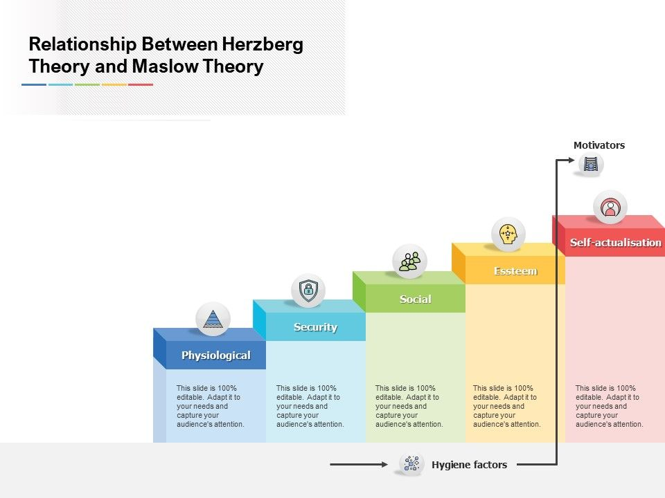 Relationship Between Herzberg Theory And Maslow Theory