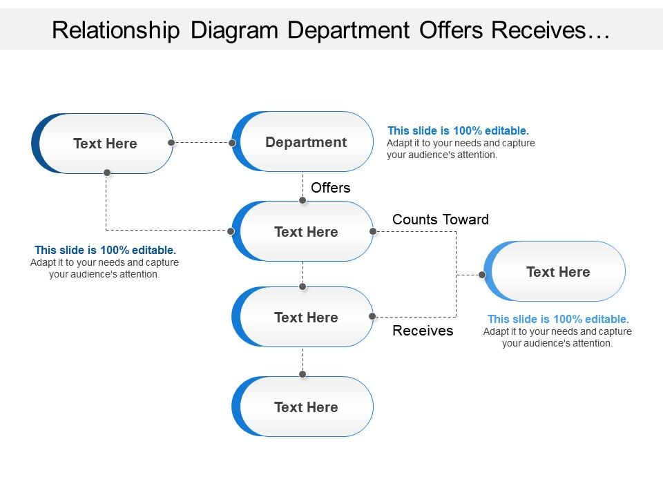 Relationship Diagram Department Offers Receives In Flowchart Shape