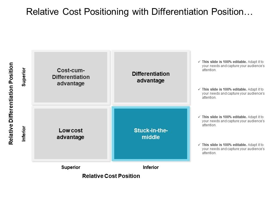 Cost position the cost of divorce