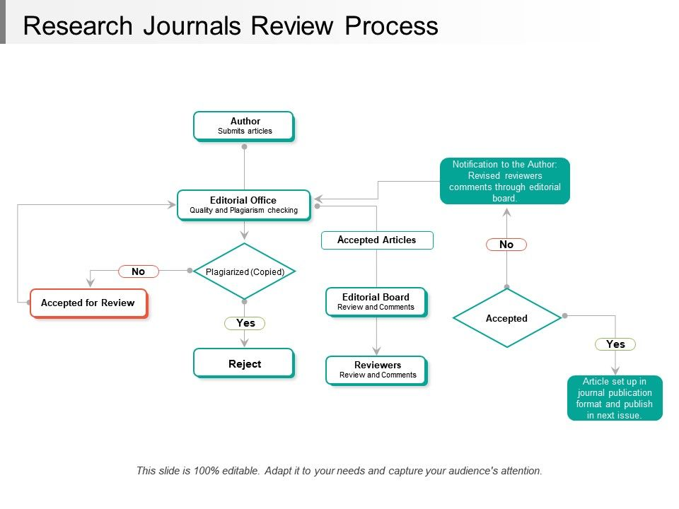 Research Journals Review Process Powerpoint Presentation