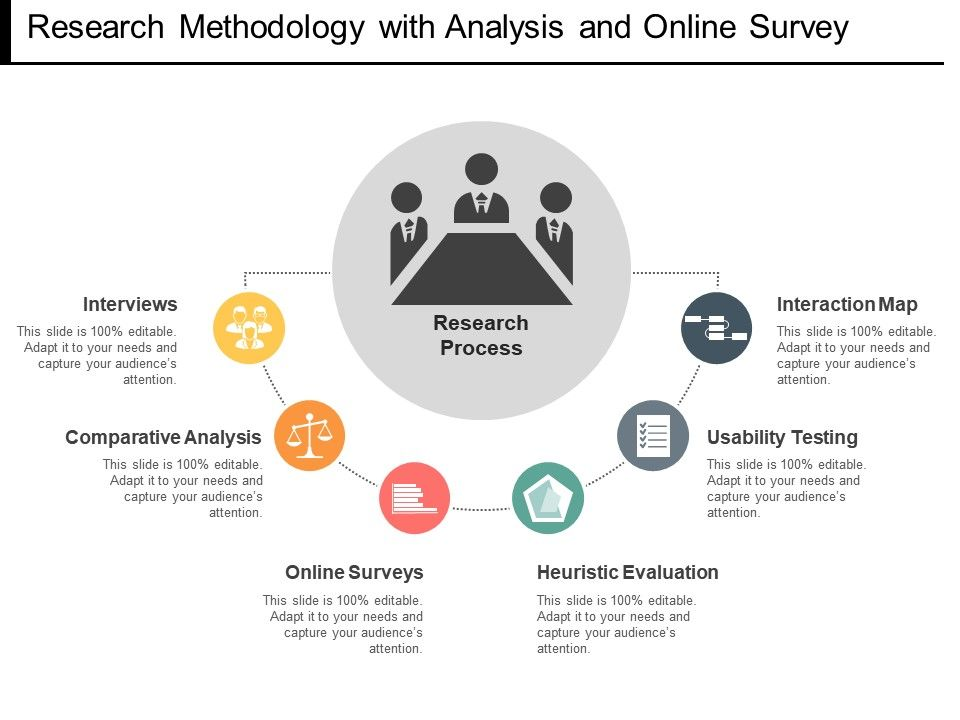 Research methodology with analysis and online survey powerpoint researchmethodologywithanalysisandonlinesurveyslide01 researchmethodologywithanalysisandonlinesurveyslide02 toneelgroepblik Image collections