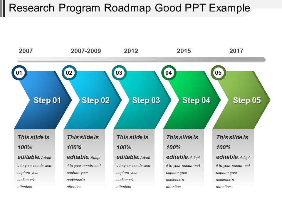 Research Program Roadmap Good Ppt Example PowerPoint Presentation