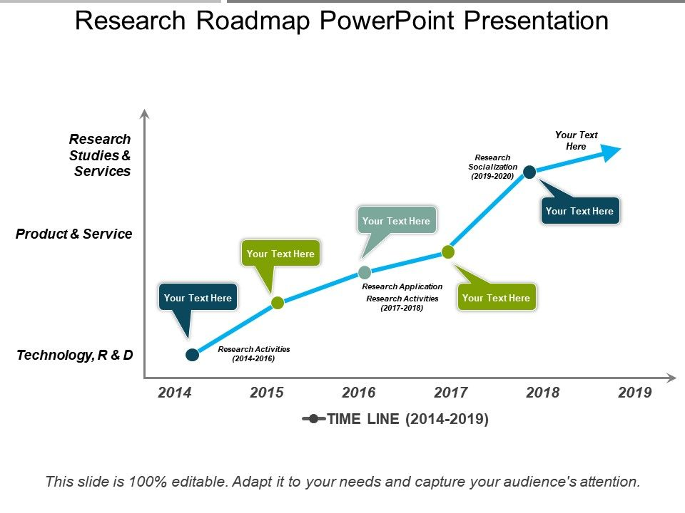 Research Roadmap Powerpoint Presentation  Template Presentation