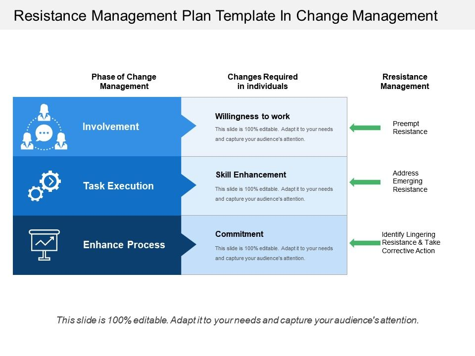 Resistance Management Plan Template In Change Management Powerpoint Shapes Powerpoint Slide Deck Template Presentation Visual Aids Slide Ppt