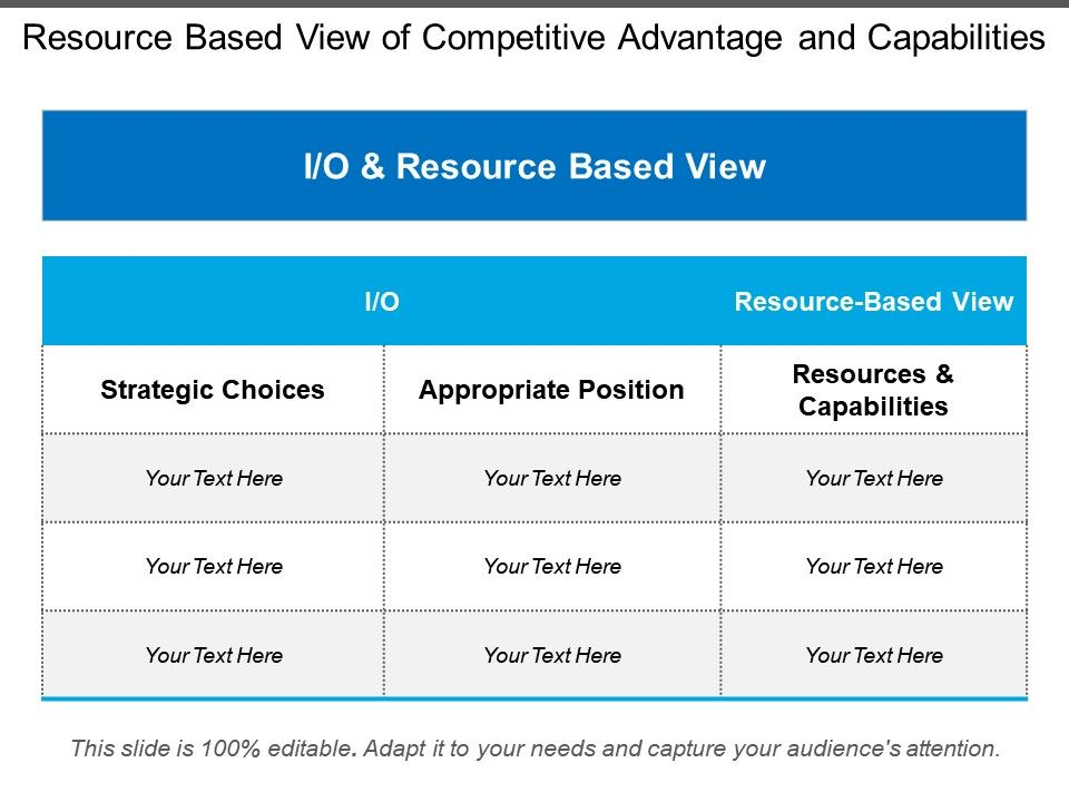 resource_based_view_of_competitive_advantage_and_capabilities_Slide01