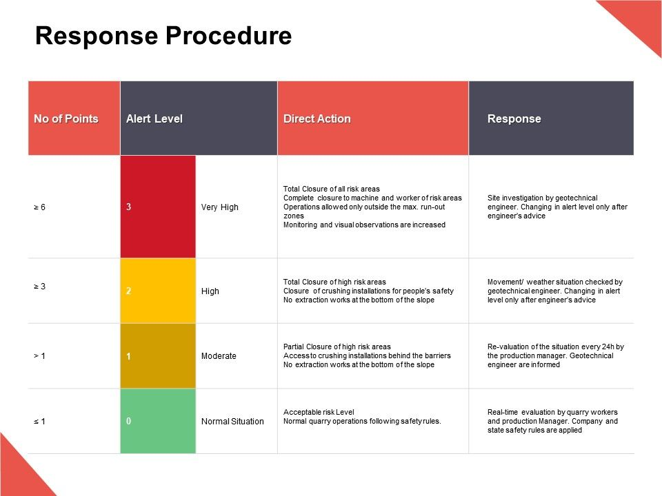 Response Procedure Direct Action Moderate Ppt Powerpoint Presentation Icon Ideas