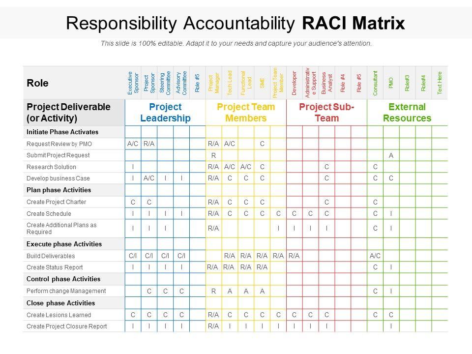 Responsibility Accountability RACI Matrix