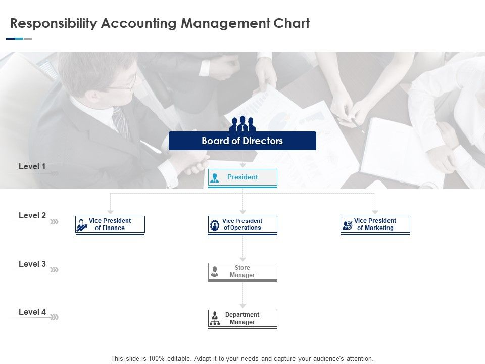 Responsibility Accounting Management Chart Ppt Powerpoint Pictures