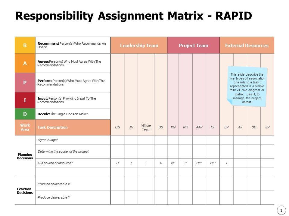 responsibility assignment matrix rapid ppt powerpoint