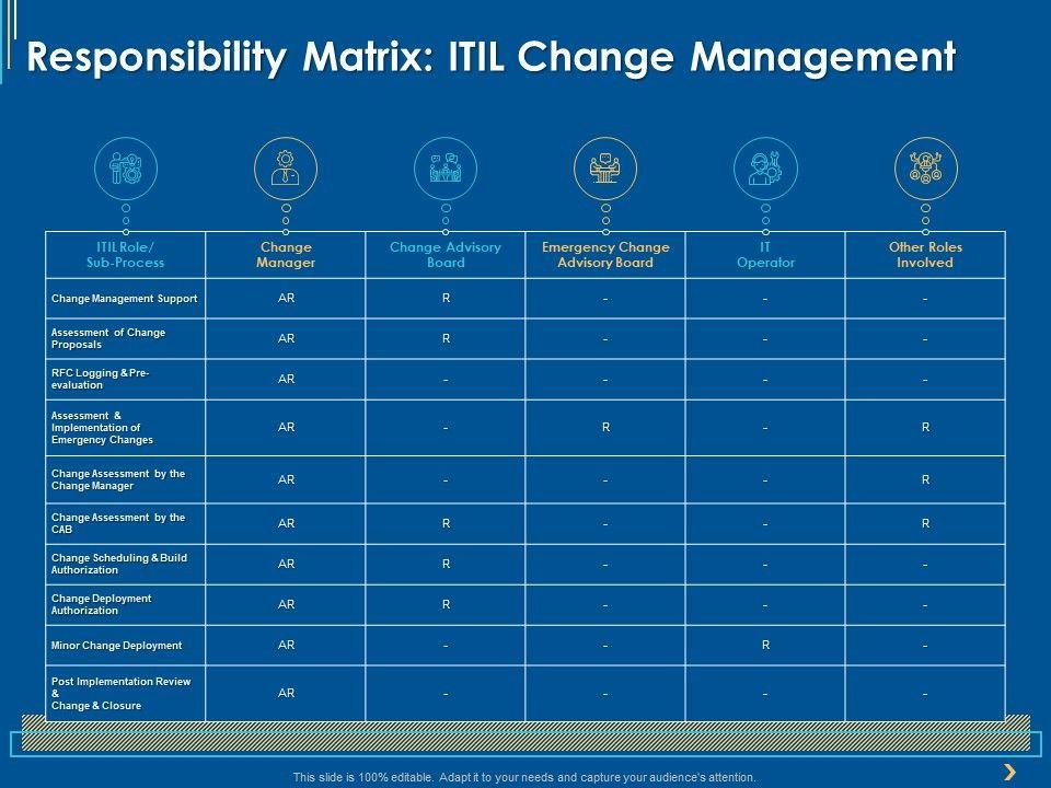 Responsibility Matrix ITIL Change Management Ppt Powerpoint Presentation Infographic