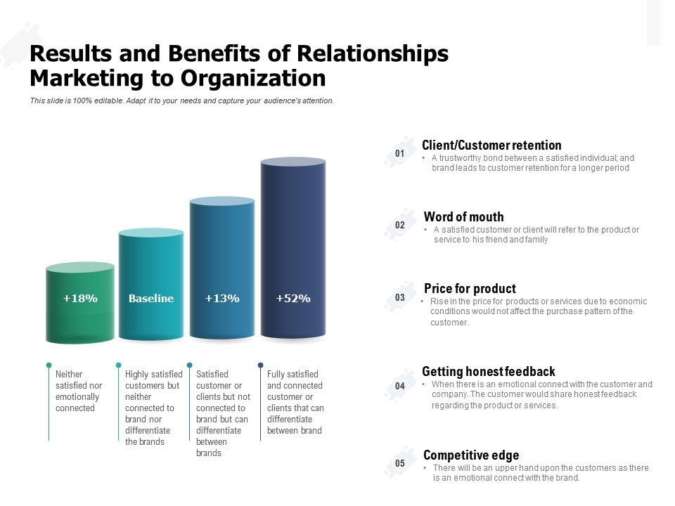 Results And Benefits Of Relationships Marketing To Organization