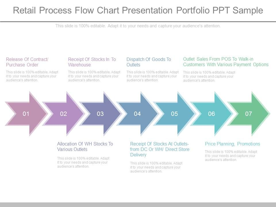 Retail Process Flow Chart Presentation Portfolio Ppt Sample