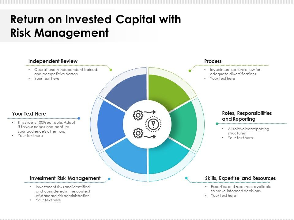Return On Invested Capital With Risk Management