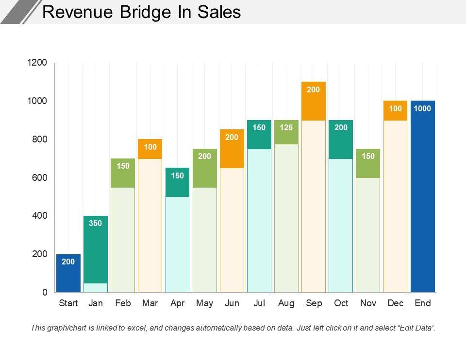 revenue_bridge_in_sales_Slide01