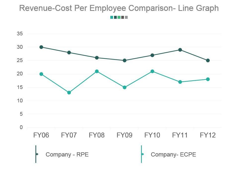 revenue_cost_per_employee_comparison_line_graph_powerpoint_slide_background_picture_Slide01