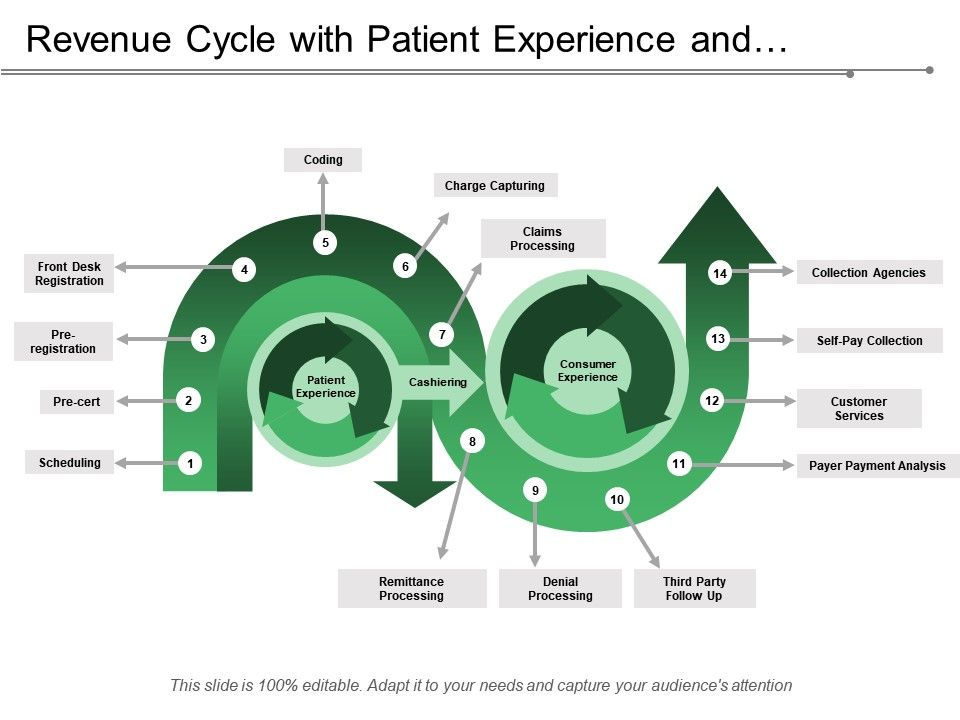 Revenue Cycle With Patient Experience And Consumer