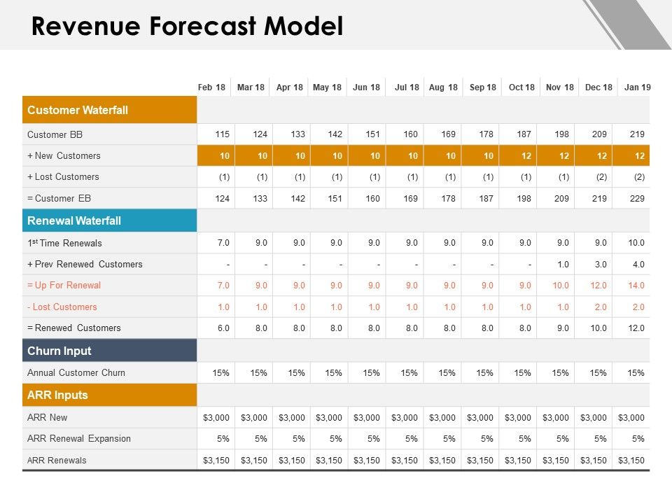 revenue forecast model lost customers ppt powerpoint