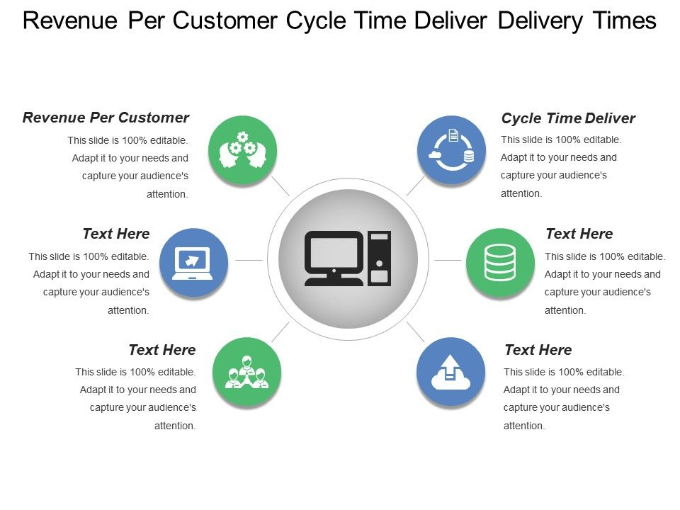 revenue_per_customer_cycle_time_deliver_delivery_times_Slide01