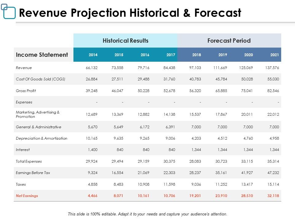 Revenue Projection Historical And Forecast Ppt Powerpoint