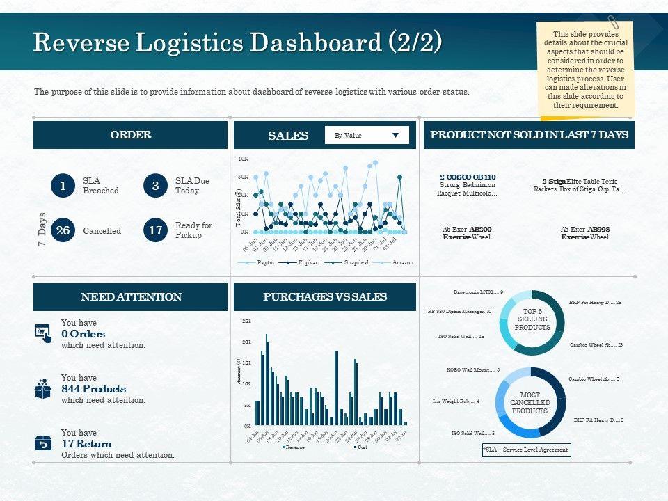 Reverse Logistics Dashboard Badminton Ppt Powerpoint Presentation Infographic Template