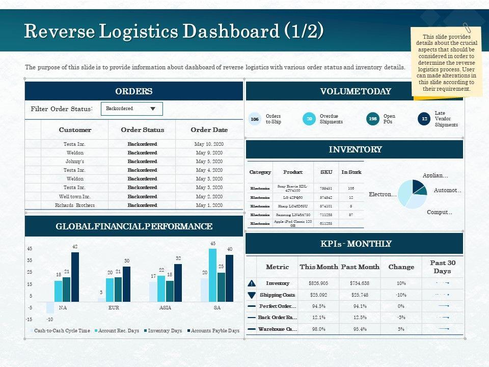 Reverse Logistics Dashboard Electronics Ppt Powerpoint Presentation File Mockup
