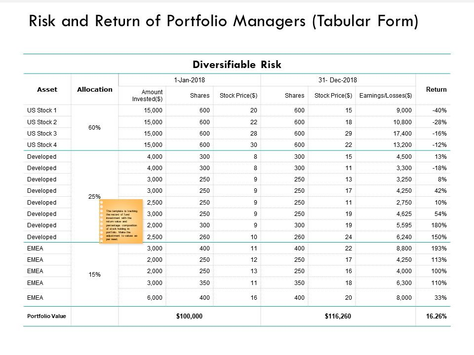 Risk And Return Of Portfolio Managers Tabular Form Asset Ppt