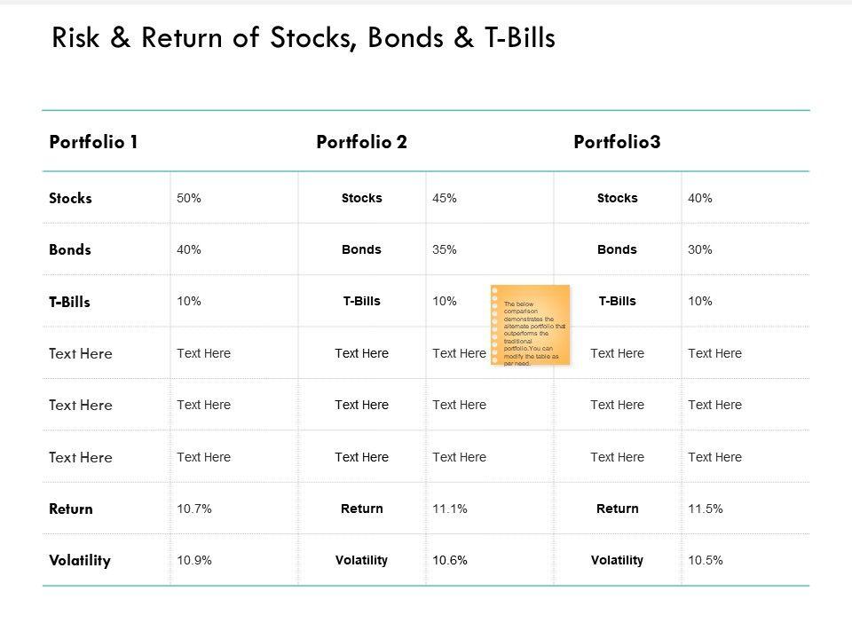 Risk And Return Of Stocks Bonds And T Bills Portfolio Ppt Powerpoint Presentation Template
