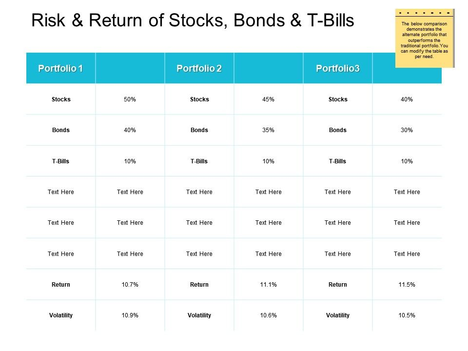 Risk And Return Of Stocks Bonds And T Bills Table Ppt Powerpoint Presentation Gallery Template