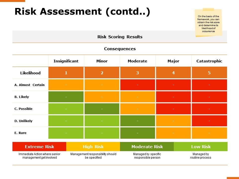 Risk Assessment Contd Moderate Risk Ppt Powerpoint Presentation Professional Smartart