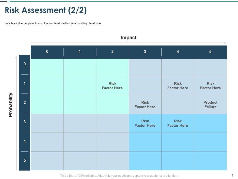 Risk Assessment Medium Level Ppt Powerpoint Presentation Templates