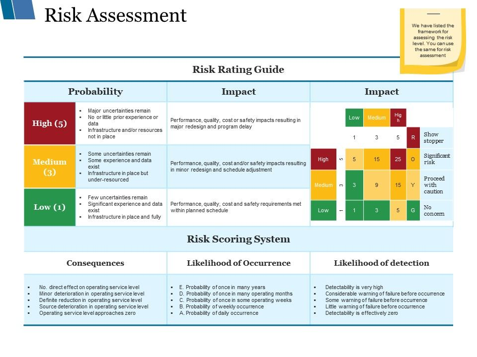 risk assessment ppt styles themes