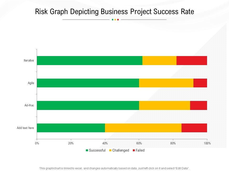 Risk Graph Depicting Business Project Success Rate